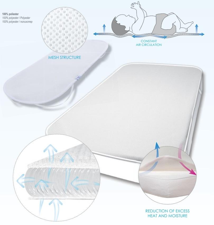 Protectie Impermeabila Pentru Saltea Cu Aerisire Oxi Pad 60x120 Cm